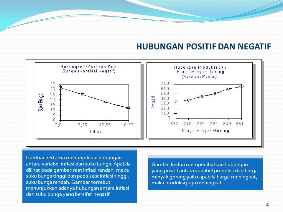 HUBUNGAN POSITIF DAN NEGATIF 4 Gambar pertama menunjukkan hubungan antara variabel inflasi dan suku bunga.