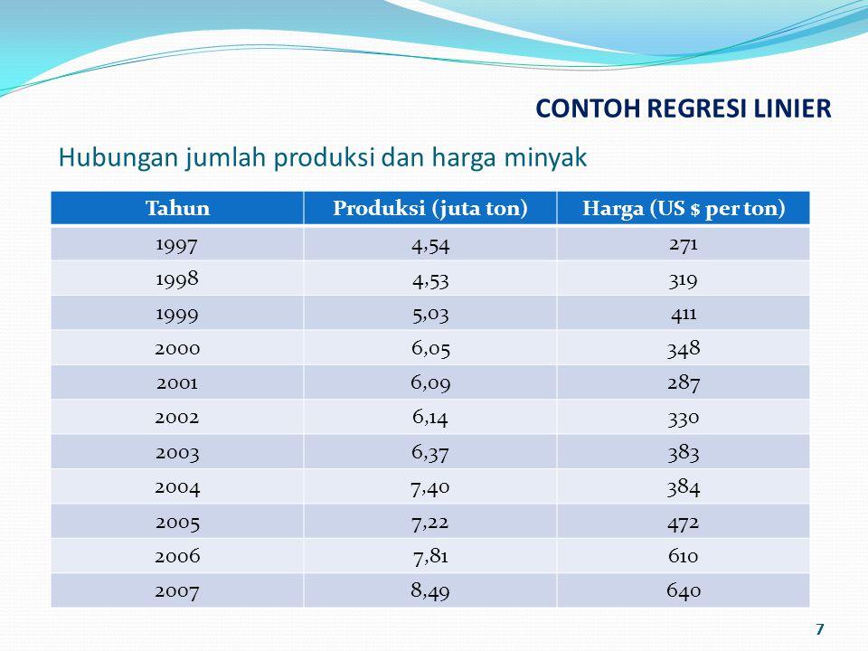 CONTOH REGRESI LINIER 7 TahunProduksi (juta ton)Harga (US $ per ton) 19974,54271 19984,53319 19995,03411 20006,05348 20016,09287 20026,14330 20036,37383 20047,40384 20057,22472 20067,81610 20078,49640 Hubungan jumlah produksi dan harga minyak