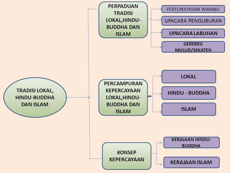 TRADISI LOKAL, HINDU-BUDDHA DAN ISLAM PERPADUAN TRADISI LOKAL,HINDU- BUDDHA DAN ISLAM PERCAMPURAN KEPERCAYAAN LOKAL,HINDU- BUDDHA DAN ISLAM KONSEP KEPERCAYAAN PERTUNJUKKAN WAYANG UPACARA PENGUBURAN UPACARA LABUHAN GEREBEG MULUD/SEKATEN LOKAL HINDU - BUDDHA ISLAM KERAJAAN HINDU- BUDDHA KERAJAAN ISLAM
