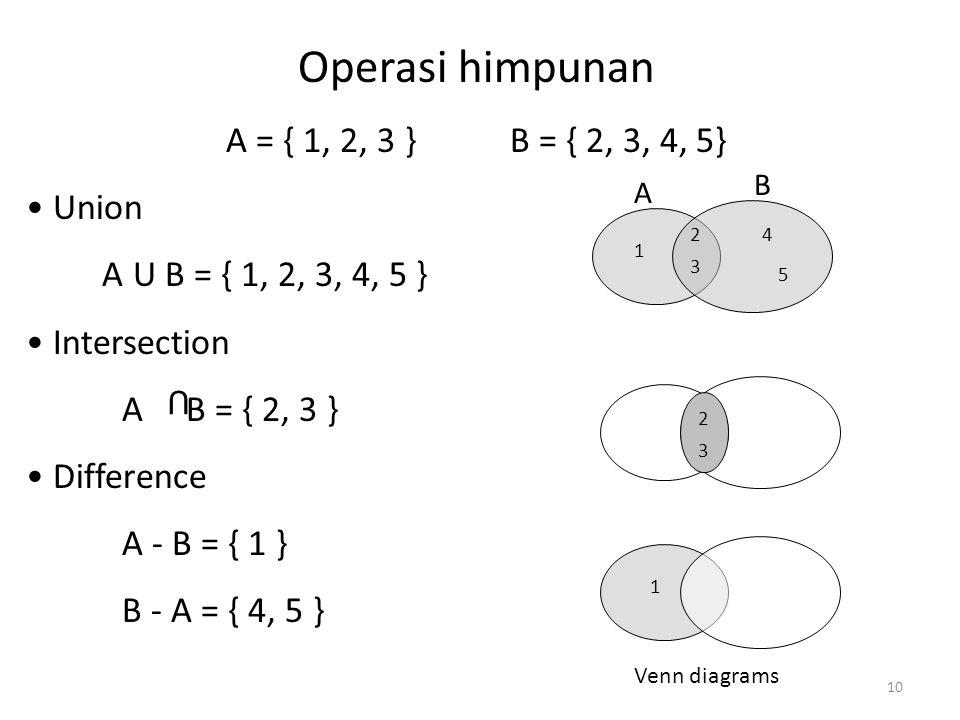 Operasi himpunan A = { 1, 2, 3 } B = { 2, 3, 4, 5} Union A U B = { 1, 2, 3, 4, 5 } Intersection A B = { 2, 3 } Difference A - B = { 1 } B - A = { 4, 5 } U A B 2 3 1 4 5 2 3 1 Venn diagrams