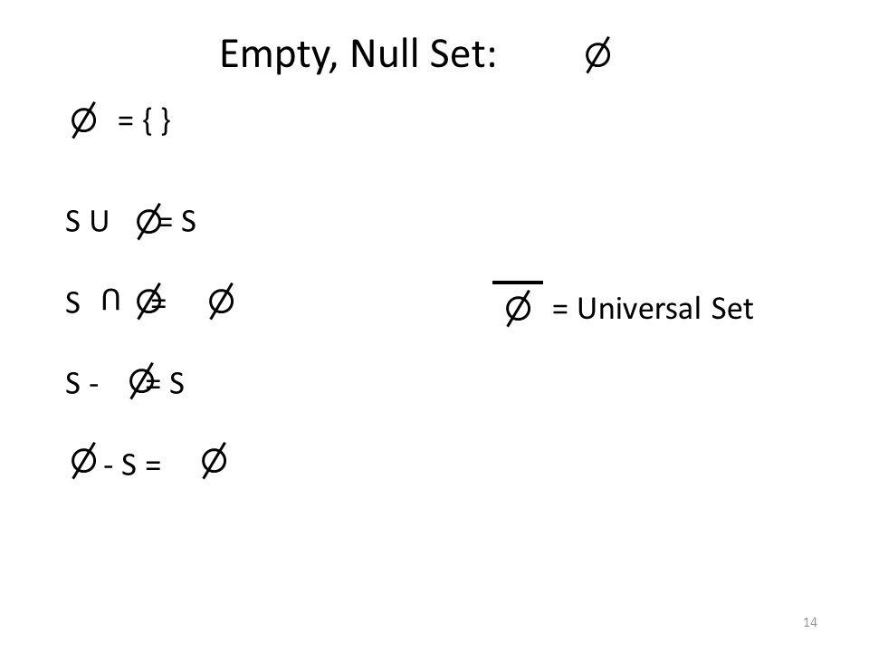 14 Empty, Null Set: = { } S U = S S = S - = S - S = U = Universal Set
