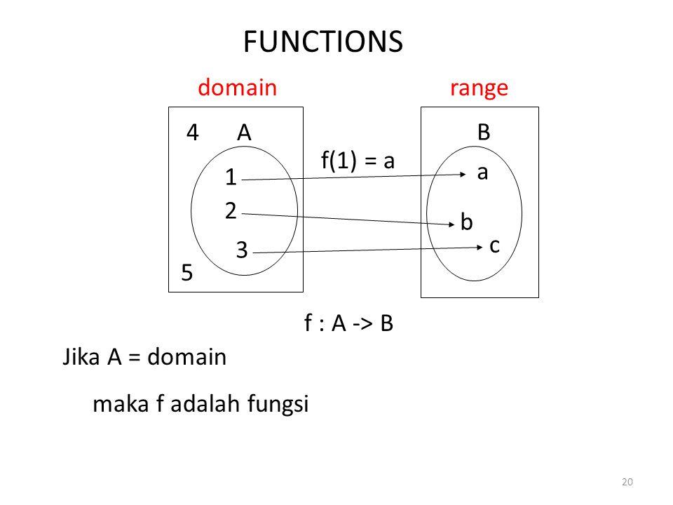 20 FUNCTIONS domain 1 2 3 a b c range f : A -> B A B Jika A = domain maka f adalah fungsi f(1) = a 4 5