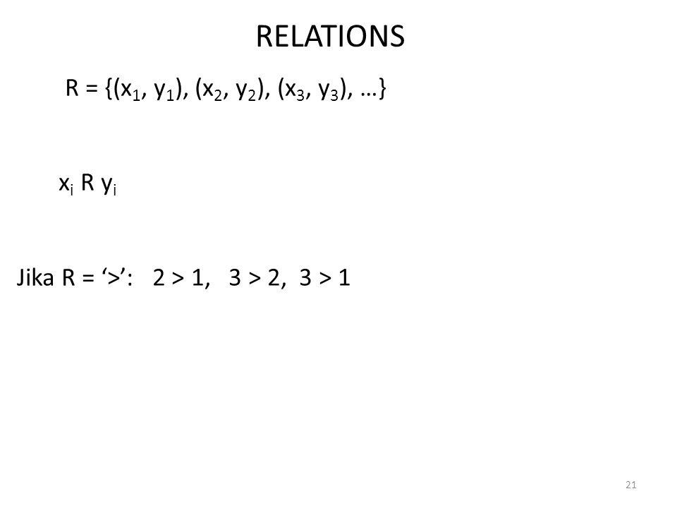 21 RELATIONS R = {(x 1, y 1 ), (x 2, y 2 ), (x 3, y 3 ), …} x i R y i Jika R = '>': 2 > 1, 3 > 2, 3 > 1