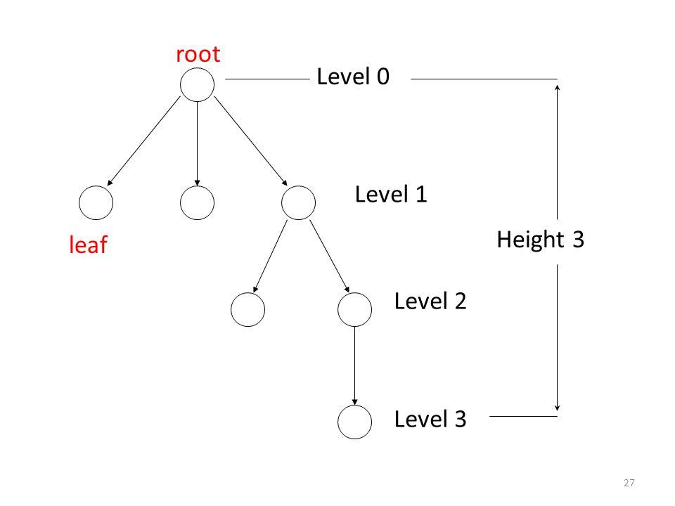 27 root leaf Level 0 Level 1 Level 2 Level 3 Height 3