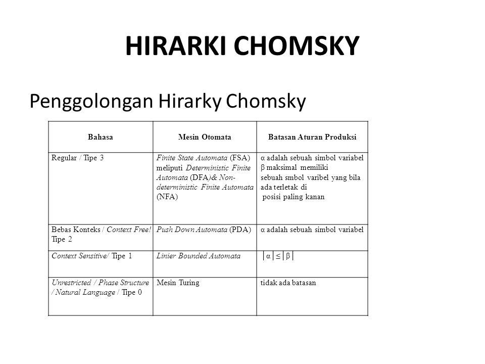 HIRARKI CHOMSKY Penggolongan Hirarky Chomsky BahasaMesin OtomataBatasan Aturan Produksi Regular / Tipe 3Finite State Automata (FSA) meliputi Determini