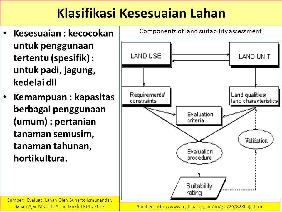 Struktur Klasifikasi Kesesuaian Lahan FAO Empat Kategori : 1.Ordo : umum, S dan N 2.Kelas : kesesuaian dlm Ordo, 3.S1, S2, S3; N1, N2 4.Sub-kelas : tingkatan dlm kelas, didasarkan jenis pembatas atau macam perbaikan yg diperlukan 5.Satuan / Unit : tingkatan dlm sub-kelas, didasarkan perbedaan kecil yg berpengaruh dlm pengelolaan Sumber: Evaluasi Lahan Oleh Sunarto Ismunandar.