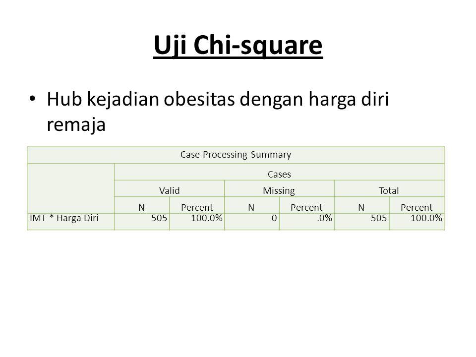 Uji Chi-square Hub kejadian obesitas dengan harga diri remaja Case Processing Summary Cases ValidMissingTotal NPercentN N IMT * Harga Diri505100.0%0.0