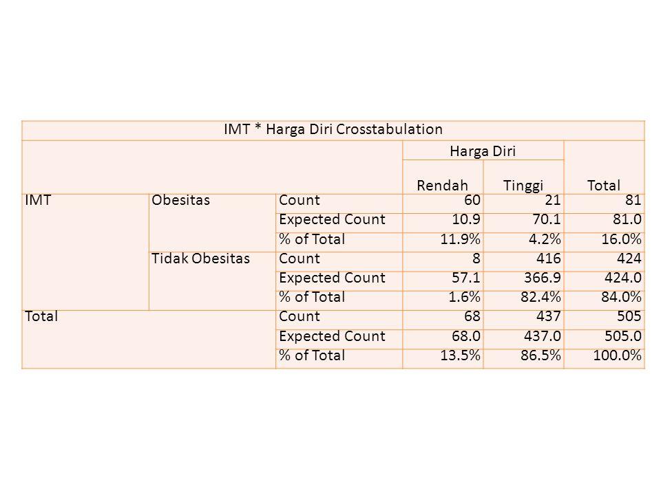 IMT * Harga Diri Crosstabulation Harga Diri Total RendahTinggi IMTObesitasCount602181 Expected Count10.970.181.0 % of Total11.9%4.2%16.0% Tidak Obesit