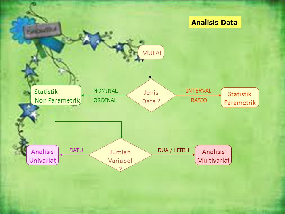 Analisis Data MULAI Jumlah Variabel ? Analisis Univariat Analisis Multivariat Jenis Data ? Statistik Parametrik Statistik Non Parametrik SATUDUA / LEB