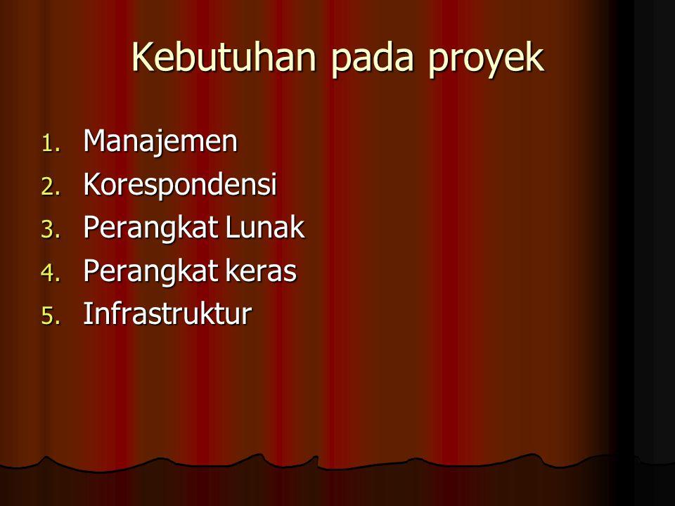 Kebutuhan pada proyek 1. Manajemen 2. Korespondensi 3. Perangkat Lunak 4. Perangkat keras 5. Infrastruktur