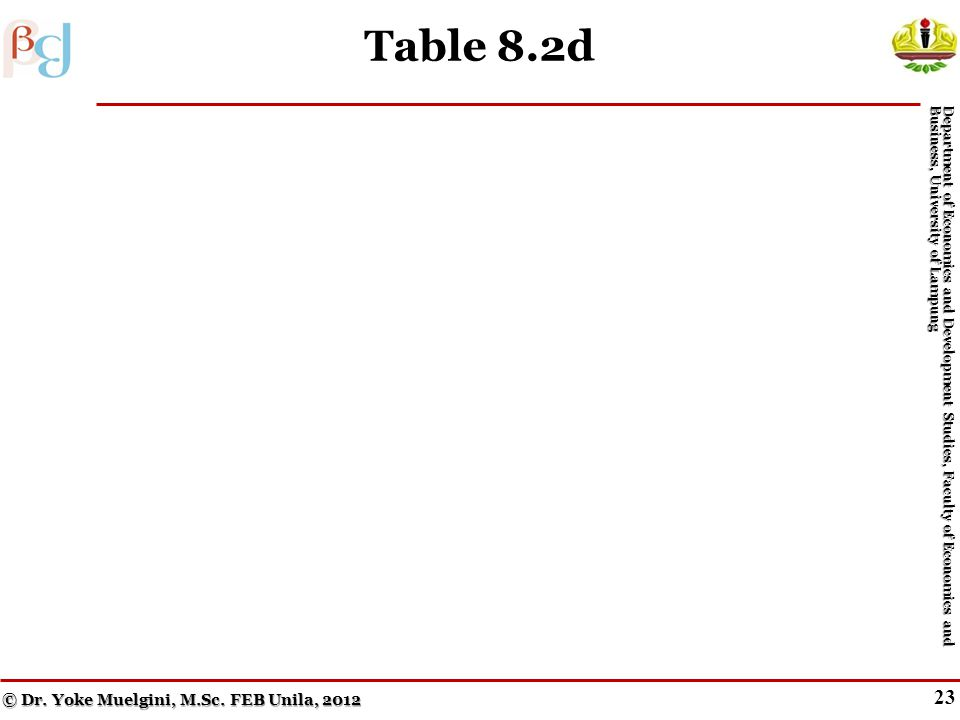 22 Table 8.2c © Dr. Yoke Muelgini, M.Sc. FEB Unila, 2012 Department of Economics and Development Studies, Faculty of Economics and Business, Universit