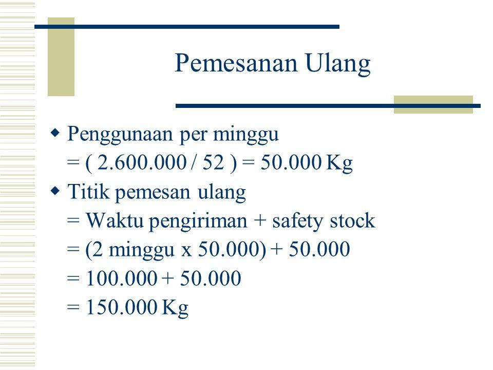 Pemesanan Ulang  Penggunaan per minggu = ( 2.600.000 / 52 ) = 50.000 Kg  Titik pemesan ulang = Waktu pengiriman + safety stock = (2 minggu x 50.000)