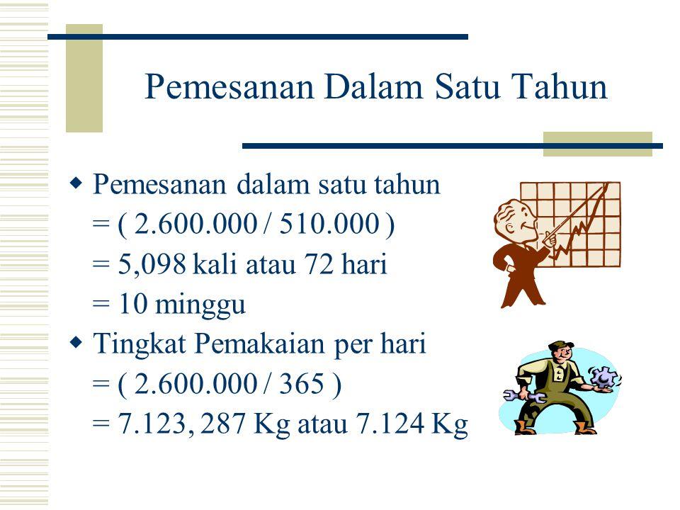 Pemesanan Dalam Satu Tahun  Pemesanan dalam satu tahun = ( 2.600.000 / 510.000 ) = 5,098 kali atau 72 hari = 10 minggu  Tingkat Pemakaian per hari =