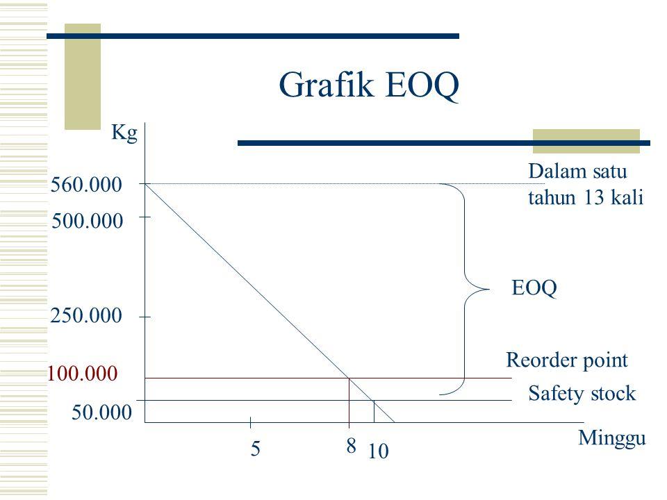 Grafik EOQ 5 10 8 500.000 250.000 Minggu Kg 100.000 Safety stock 560.000 EOQ 50.000 Reorder point Dalam satu tahun 13 kali