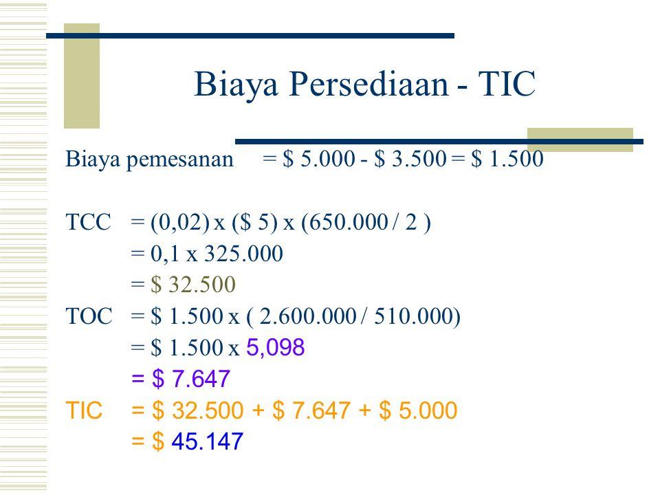 Biaya Persediaan - TIC Biaya pemesanan = $ 5.000 - $ 3.500 = $ 1.500 TCC = (0,02) x ($ 5) x (650.000 / 2 ) = 0,1 x 325.000 = $ 32.500 TOC= $ 1.500 x (