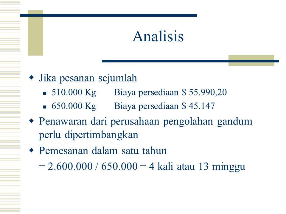 Analisis  Jika pesanan sejumlah 510.000 KgBiaya persediaan $ 55.990,20 650.000 KgBiaya persediaan $ 45.147  Penawaran dari perusahaan pengolahan gan