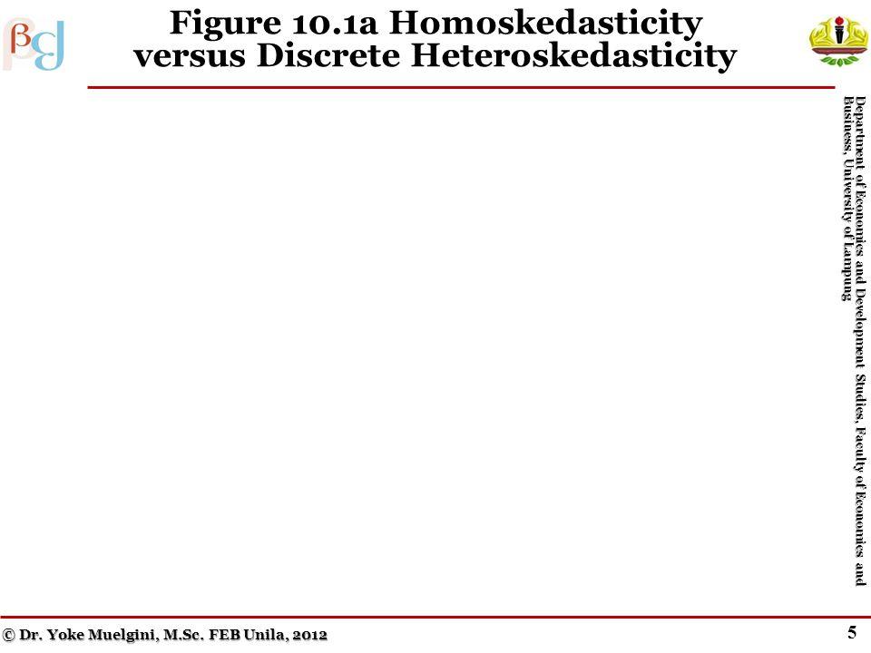 4 Pure Heteroskedasticity (cont.) Menurut Geweke, John Horowitz, dan Hashem Pesaran (2006), orang pertama yang menggunakan istilah econometrics adalah Pawel Ciompa pada tahun 1910, dan orang yang berjasa menggunakan istilah ekonometrika dalam arti yang dipakai dewasa ini adalah Ragnar Anton Kittil Frisch (1936, University of Oslo, Norwegia) yang bersama-sama Jan Tinbergen (1903-1994, Netherlands) merupakan dua ekonom pertama yang menerima Hadiah Nobel Ilmu Ekonomi (1969).