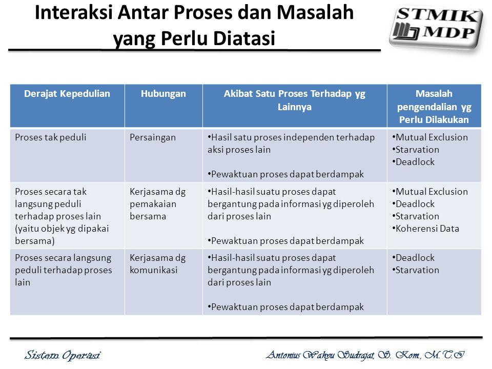 Sistem Operasi Antonius Wahyu Sudrajat, S. Kom., M.T.I Interaksi Antar Proses dan Masalah yang Perlu Diatasi Derajat KepedulianHubunganAkibat Satu Pro