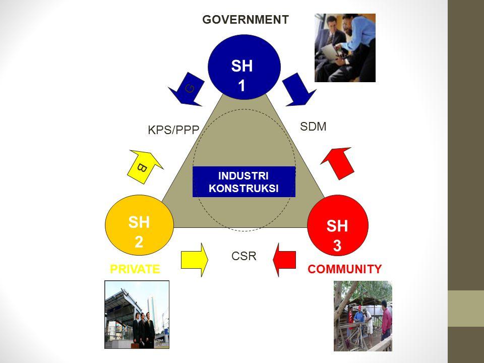 PRIVATECOMMUNITY GOVERNMENT INDUSTRI KONSTRUKSI SH 2 SH 3 SH 1 B G KPS/PPP CSR SDM