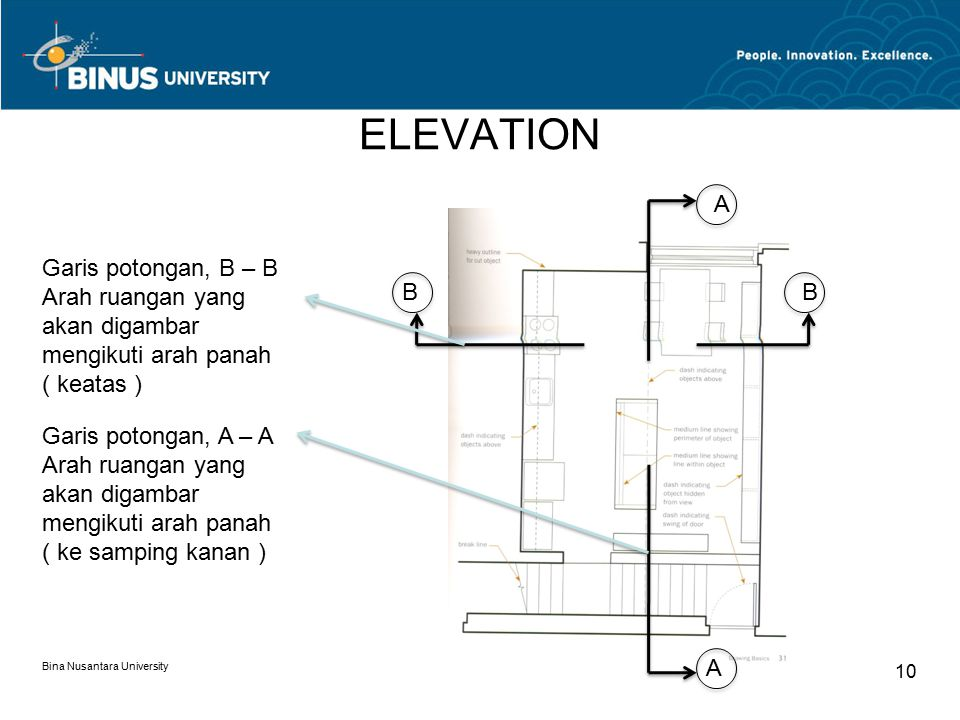 ELEVATION Bina Nusantara University 10 A A BB Garis potongan, B – B Arah ruangan yang akan digambar mengikuti arah panah ( keatas ) Garis potongan, A