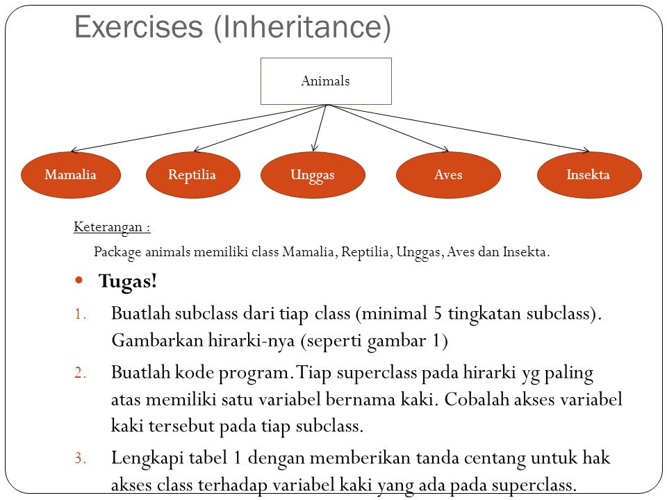 Animals Exercises (Inheritance) Keterangan : Package animals memiliki class Mamalia, Reptilia, Unggas, Aves dan Insekta.