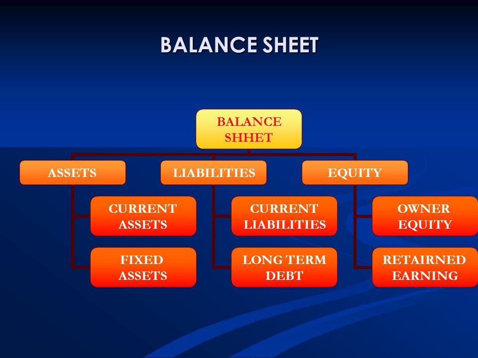 BALANCE SHEET BALANCE SHHET ASSETS CURRENT ASSETS FIXED ASSETS LIABILITIES CURRENT LIABILITIES LONG TERM DEBT EQUITY OWNER EQUITY RETAIRNED EARNING