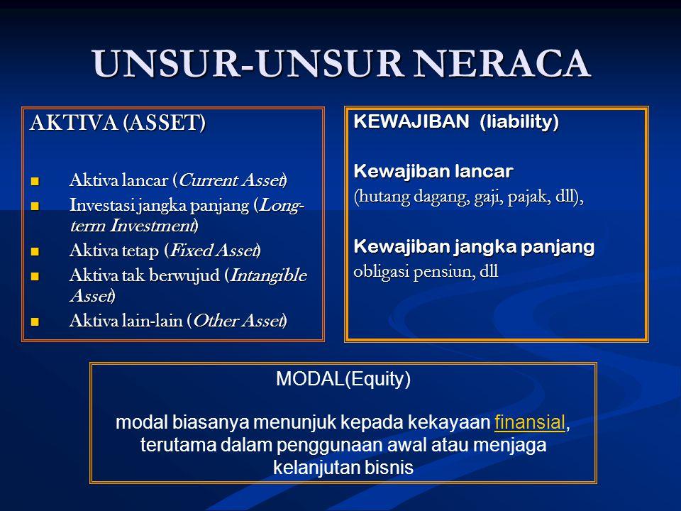 UNSUR-UNSUR NERACA AKTIVA (ASSET) Aktiva lancar (Current Asset) Aktiva lancar (Current Asset) Investasi jangka panjang (Long- term Investment) Investasi jangka panjang (Long- term Investment) Aktiva tetap (Fixed Asset) Aktiva tetap (Fixed Asset) Aktiva tak berwujud (Intangible Asset) Aktiva tak berwujud (Intangible Asset) Aktiva lain-lain (Other Asset) Aktiva lain-lain (Other Asset) KEWAJIBAN (liability) Kewajiban lancar (hutang dagang, gaji, pajak, dll), Kewajiban jangka panjang obligasi pensiun, dll MODAL(Equity) modal biasanya menunjuk kepada kekayaan finansial, terutama dalam penggunaan awal atau menjaga kelanjutan bisnisfinansial