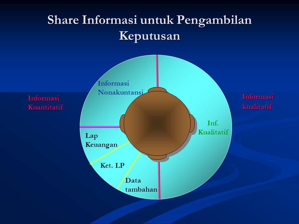 Share Informasi untuk Pengambilan Keputusan Informasikualitatif Lap Keuangan Ket.