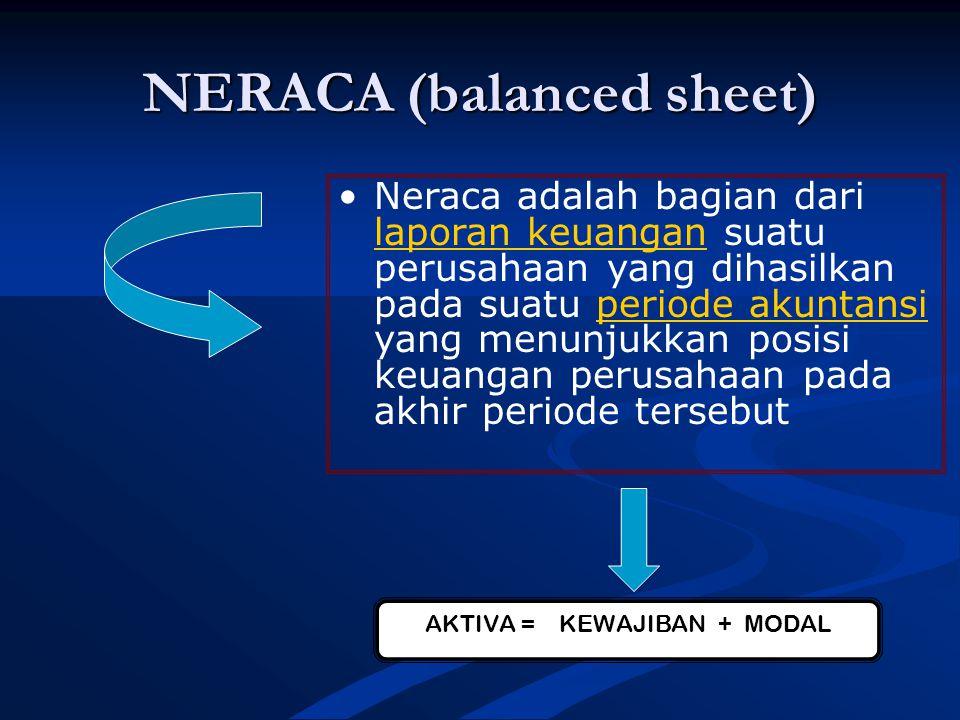 NERACA (balanced sheet) Neraca adalah bagian dari laporan keuangan suatu perusahaan yang dihasilkan pada suatu periode akuntansi yang menunjukkan posisi keuangan perusahaan pada akhir periode tersebut laporan keuanganperiode akuntansi AKTIVA= KEWAJIBAN + MODAL