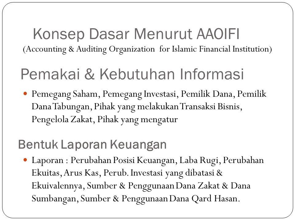 Syarat Kualitatif Lap.Keuangan (AAOIFI) Relevan Dapat diandalkan Dapat dibandingkan Konsisten Dapat dimengerti