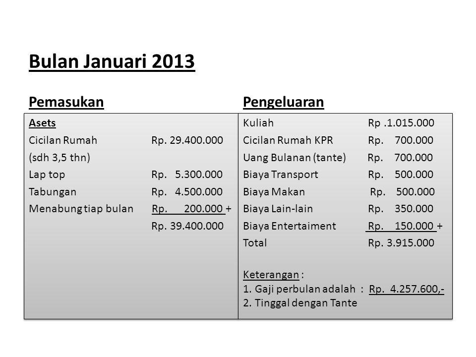 Bulan Januari 2013 Pemasukan Asets Cicilan Rumah Rp. 29.400.000 (sdh 3,5 thn) Lap top Rp. 5.300.000 Tabungan Rp. 4.500.000 Menabung tiap bulan Rp. 200