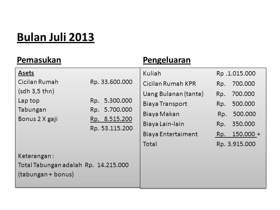 Bulan Juli 2013 Pemasukan Asets Cicilan Rumah Rp. 33.600.000 (sdh 3,5 thn) Lap top Rp. 5.300.000 Tabungan Rp. 5.700.000 Bonus 2 X gaji Rp. 8.515.200 R