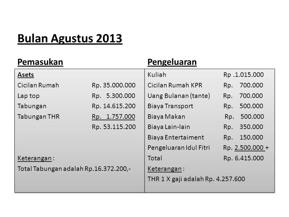 Bulan Agustus 2013 Pemasukan Asets Cicilan Rumah Rp. 35.000.000 Lap top Rp. 5.300.000 Tabungan Rp. 14.615.200 Tabungan THR Rp. 1.757.000 Rp. 53.115.20