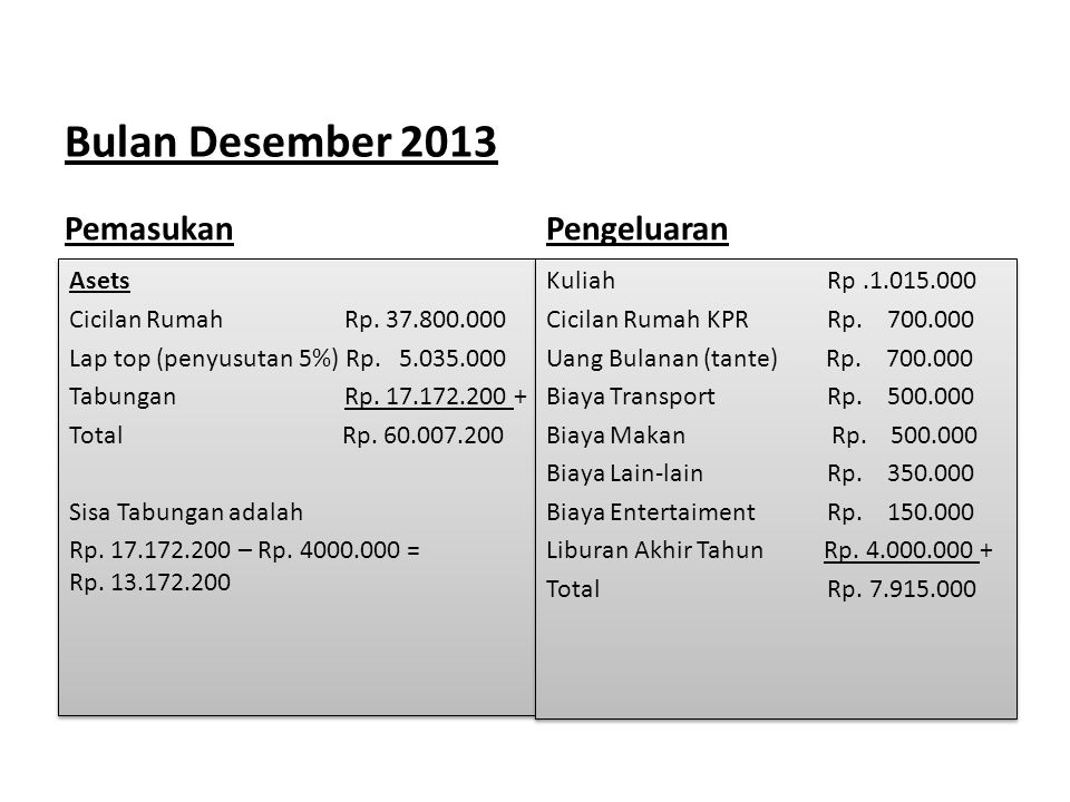 Bulan Desember 2013 Pemasukan Asets Cicilan Rumah Rp. 37.800.000 Lap top (penyusutan 5%) Rp. 5.035.000 Tabungan Rp. 17.172.200 + Total Rp. 60.007.200