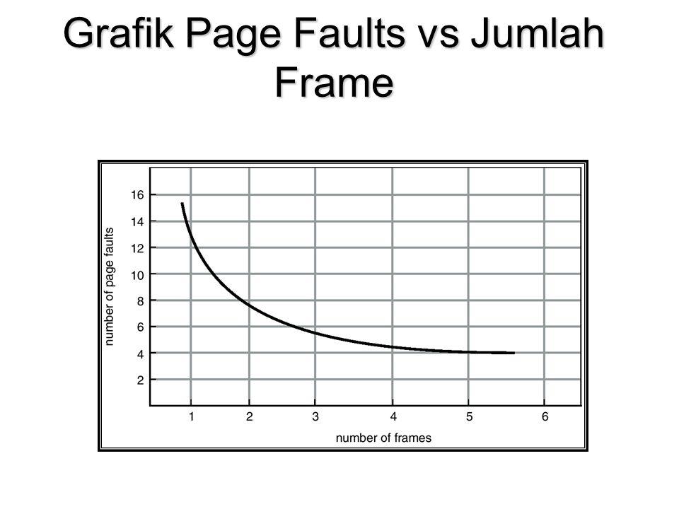 Grafik Page Faults vs Jumlah Frame