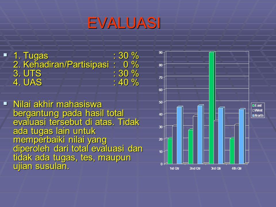 EVALUASI  1. Tugas: 30 % 2. Kehadiran/Partisipasi: 0 % 3. UTS : 30 % 4. UAS : 40 %  Nilai akhir mahasiswa bergantung pada hasil total evaluasi terse