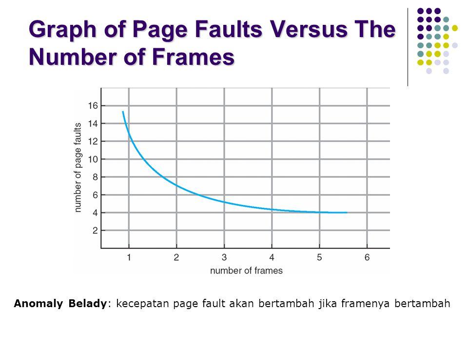 Graph of Page Faults Versus The Number of Frames Anomaly Belady: kecepatan page fault akan bertambah jika framenya bertambah