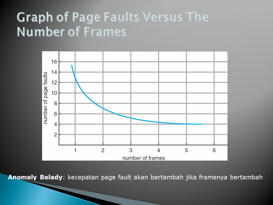 Anomaly Belady: kecepatan page fault akan bertambah jika framenya bertambah