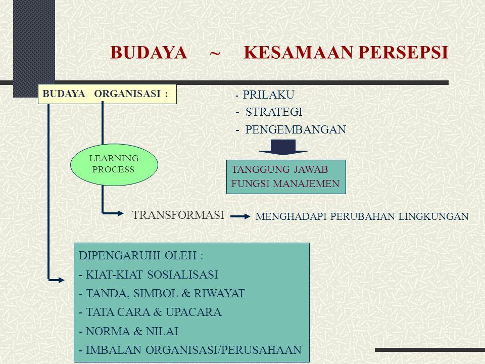 BUDAYA ~ KESAMAAN PERSEPSI BUDAYA ORGANISASI : TANGGUNG JAWAB FUNGSI MANAJEMEN DIPENGARUHI OLEH : - KIAT-KIAT SOSIALISASI - TANDA, SIMBOL & RIWAYAT - TATA CARA & UPACARA - NORMA & NILAI - IMBALAN ORGANISASI/PERUSAHAAN - PRILAKU - STRATEGI - PENGEMBANGAN TRANSFORMASI MENGHADAPI PERUBAHAN LINGKUNGAN LEARNING PROCESS LEARNING PROCESS