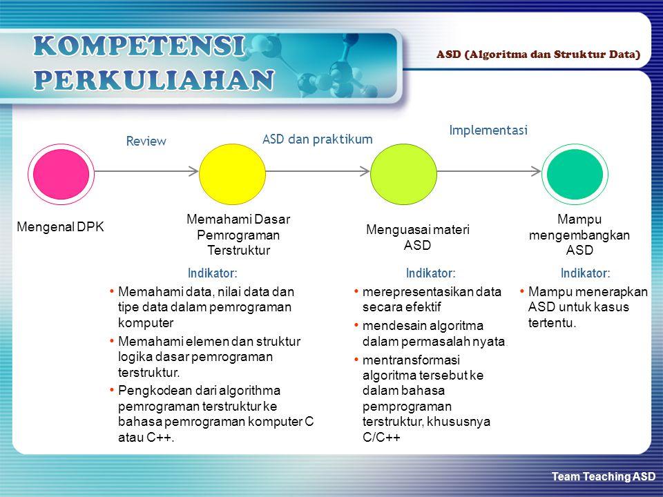 Team Teaching ASD ASD (Algoritma dan Struktur Data) Mengenal DPK Memahami Dasar Pemrograman Terstruktur Review Menguasai materi ASD ASD dan praktikum
