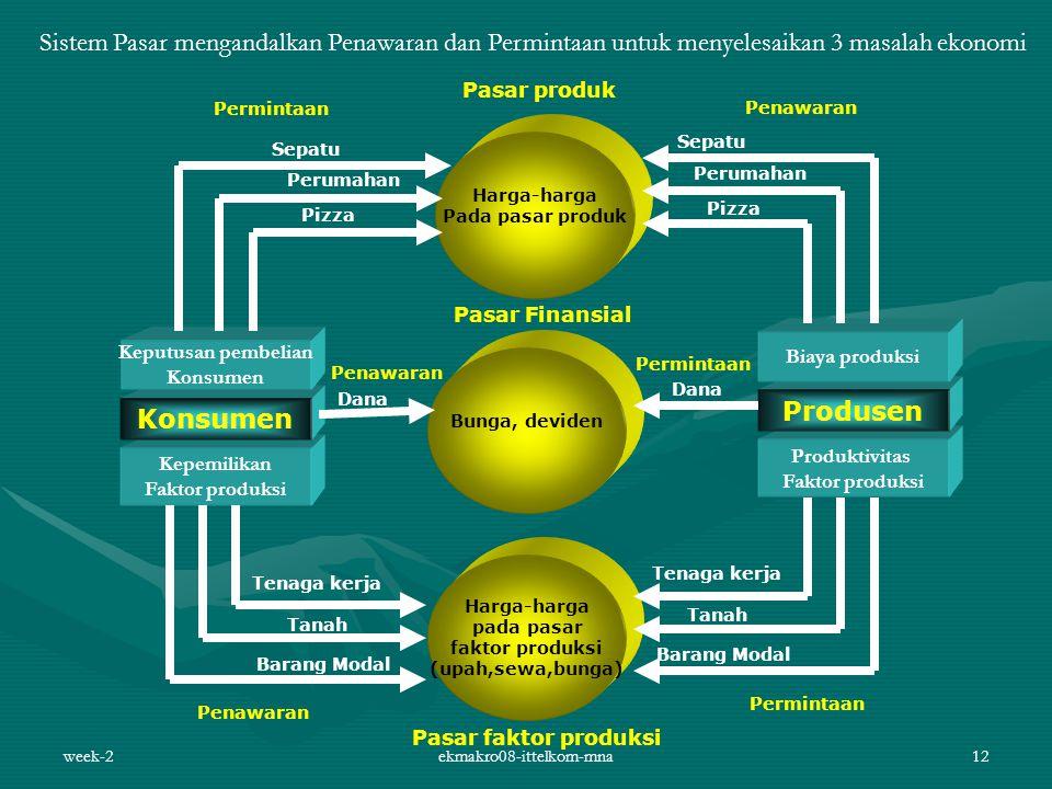 week-2ekmakro08-ittelkom-mna12 Sistem Pasar mengandalkan Penawaran dan Permintaan untuk menyelesaikan 3 masalah ekonomi Harga-harga pada pasar faktor