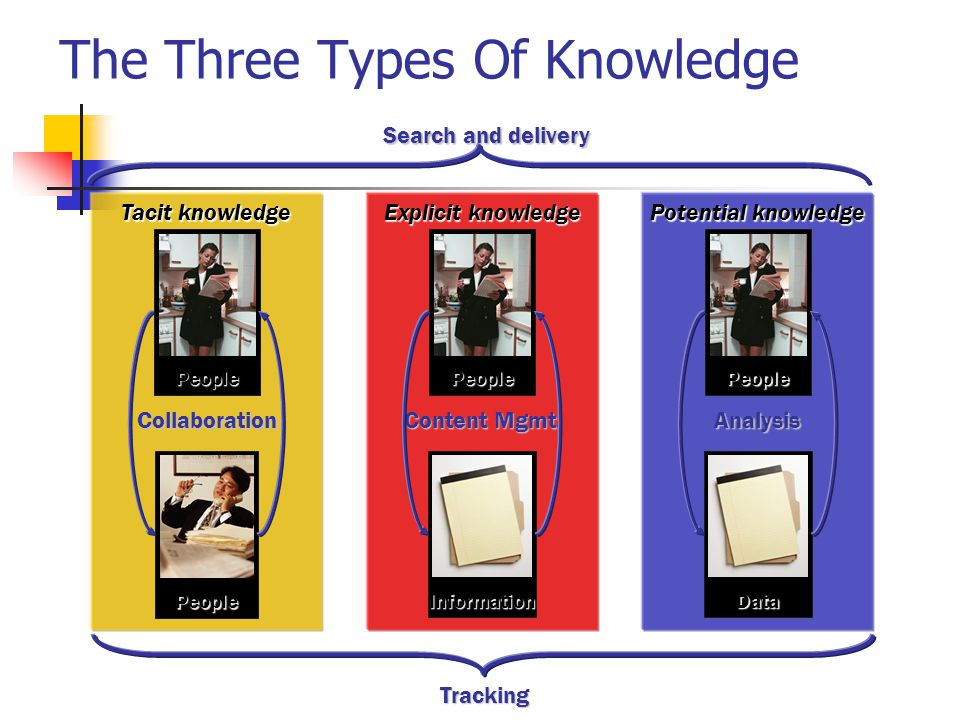 Potential knowledge Tacit knowledge Explicit knowledge The Three Types Of Knowledge CollaborationAnalysis Content Mgmt. Tracking Search and delivery P