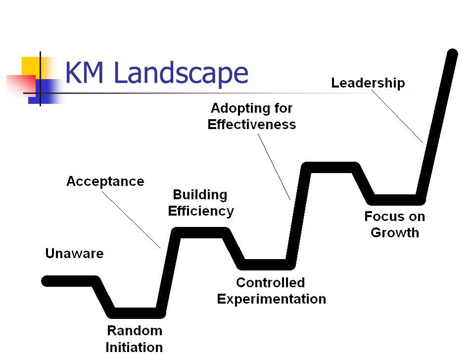 KM Landscape