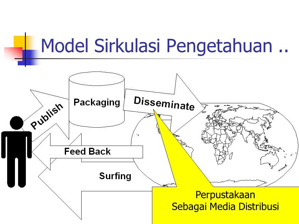 Model Sirkulasi Pengetahuan.. Perpustakaan Sebagai Media Distribusi