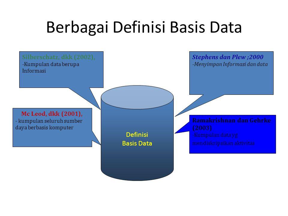 Berbagai Definisi Basis Data Definisi Basis Data Stephens dan Plew ;2000 -Menyimpan Informasi dan data Silberschatz, dkk (2002), -Kumpulan data berupa