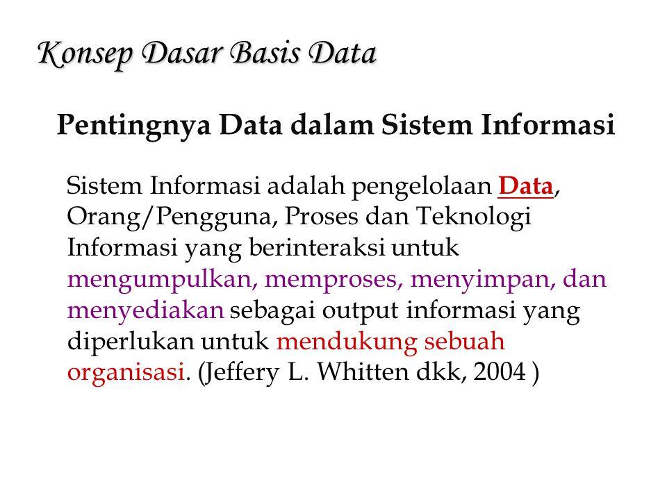 Konsep Dasar Basis Data Pentingnya Data dalam Sistem Informasi Sistem Informasi adalah pengelolaan Data, Orang/Pengguna, Proses dan Teknologi Informas