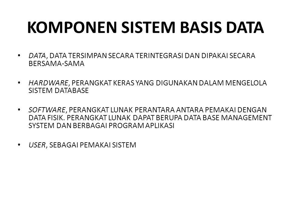 KOMPONEN SISTEM BASIS DATA DATA, DATA TERSIMPAN SECARA TERINTEGRASI DAN DIPAKAI SECARA BERSAMA-SAMA HARDWARE, PERANGKAT KERAS YANG DIGUNAKAN DALAM MEN