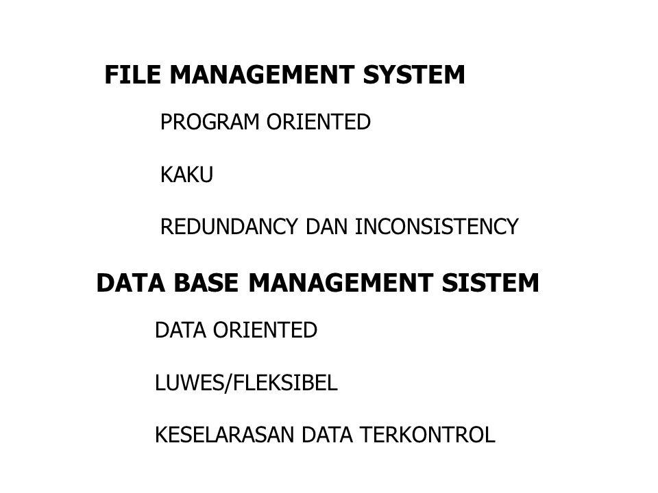 FILE MANAGEMENT SYSTEM PROGRAM ORIENTED KAKU REDUNDANCY DAN INCONSISTENCY DATA BASE MANAGEMENT SISTEM DATA ORIENTED LUWES/FLEKSIBEL KESELARASAN DATA T