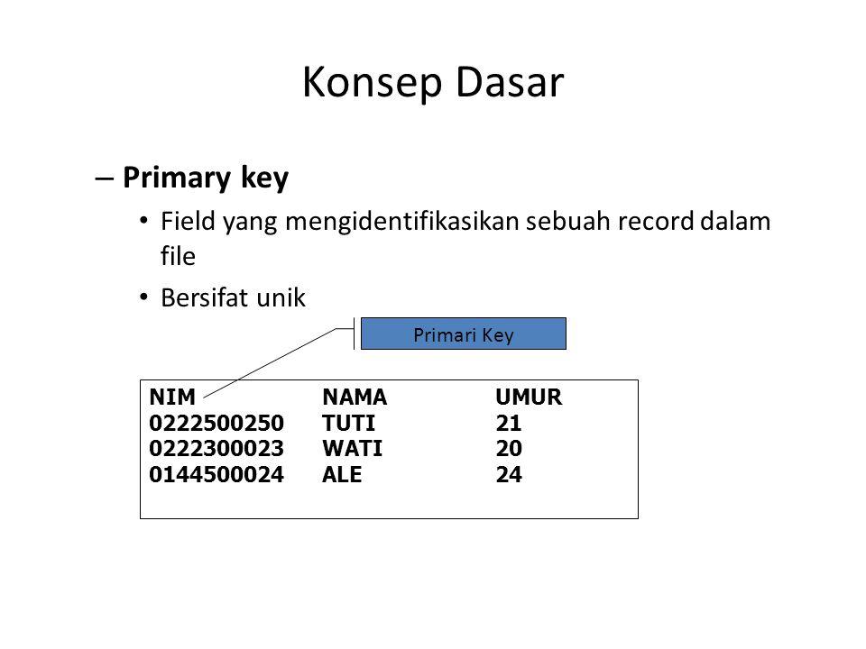 Konsep Dasar – Primary key Field yang mengidentifikasikan sebuah record dalam file Bersifat unik NIMNAMAUMUR 0222500250TUTI21 0222300023WATI20 0144500