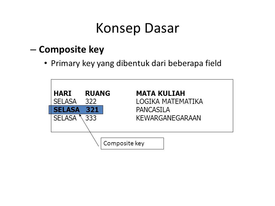 Konsep Dasar – Composite key Primary key yang dibentuk dari beberapa field HARI RUANGMATA KULIAH SELASA 322LOGIKA MATEMATIKA SELASA 321PANCASILA SELAS